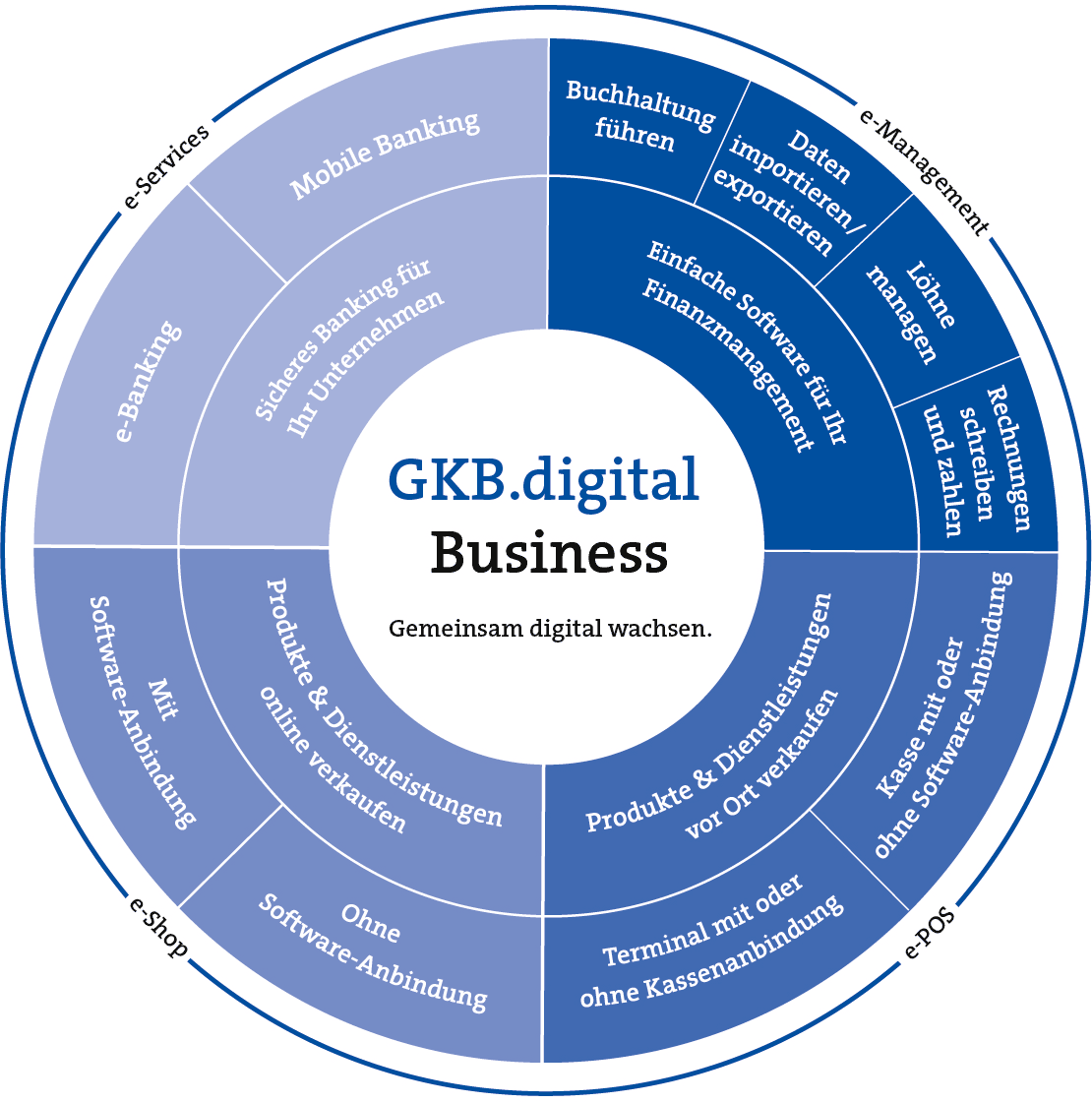 Consulenza Digital Business