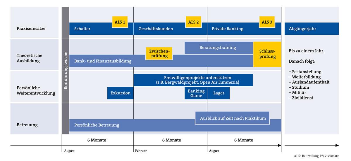 Praktikum bei der graub ndner kantonalbank for Grafik praktikum wien